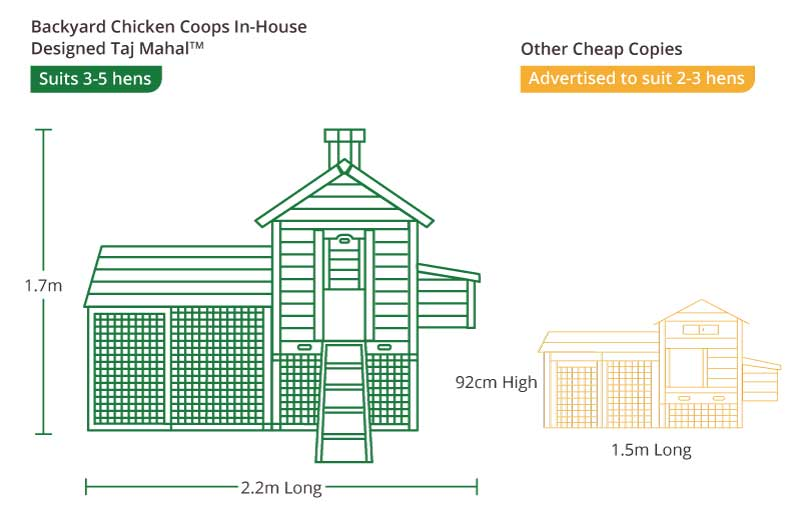 Taj Mahal Chicken Coop Measurements front