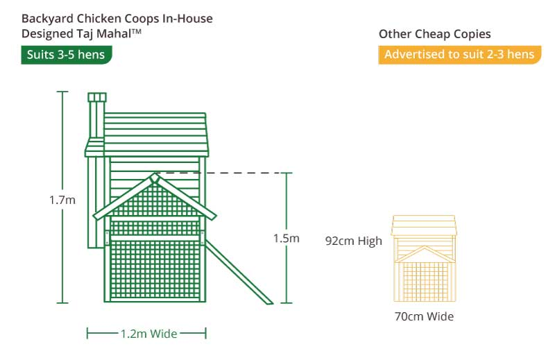 Taj Mahal Chicken Coop measurements side